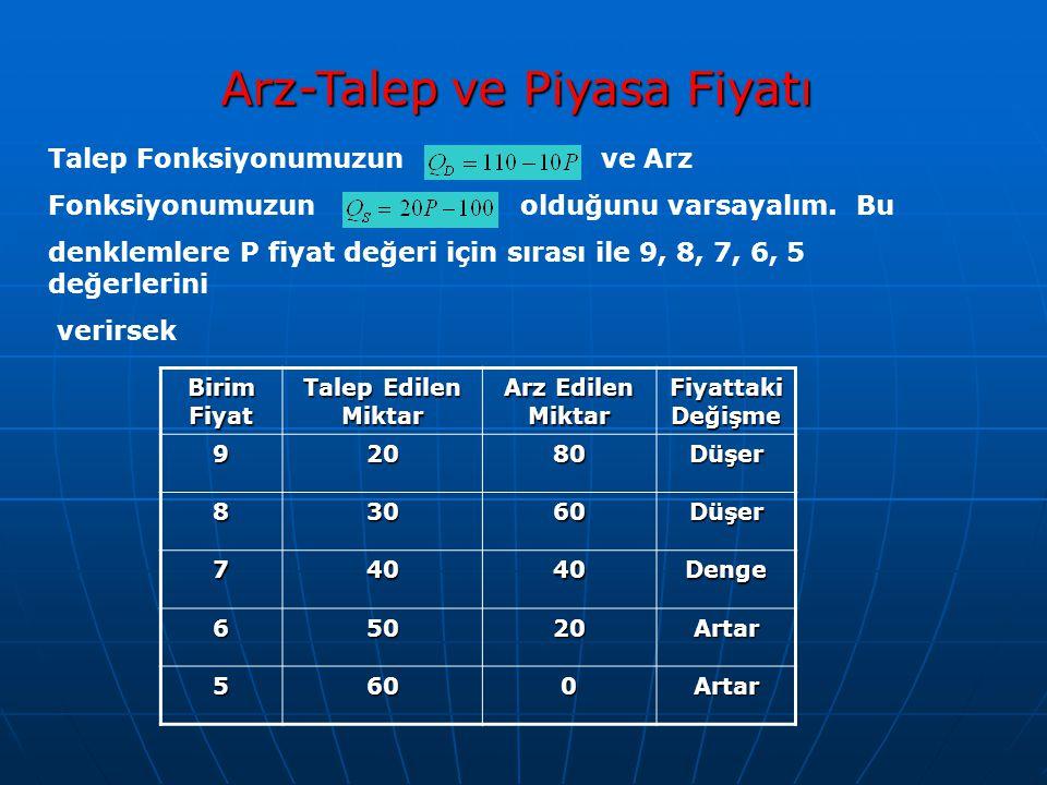 Arz-Talep ve Piyasa Fiyatı Talep Fonksiyonumuzun ve Arz Fonksiyonumuzun olduğunu varsayalım. Bu denklemlere P fiyat değeri için sırası ile 9, 8, 7, 6,