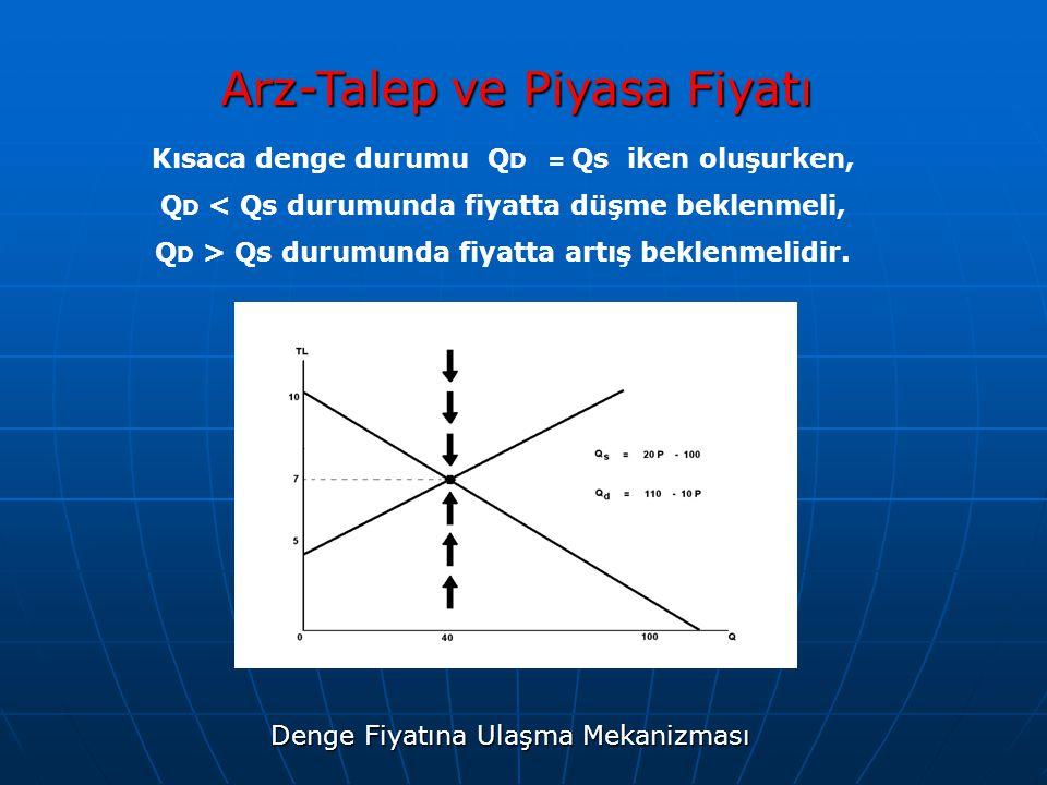 Arz-Talep ve Piyasa Fiyatı Kısaca denge durumu Q D = Qs iken oluşurken, Q D < Qs durumunda fiyatta düşme beklenmeli, Q D > Qs durumunda fiyatta artış
