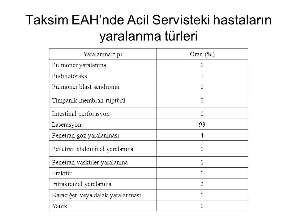 Taksim EAH'nde Acil Servisteki hastaların yaralanma türleri Yaralanma tipiOran (%) Pulmoner yaralanma 0 Pnömotoraks 1 Pulmoner blast sendromu 0 Timpanik membran rüptürü0 Intestinal perforasyon 0 Laserasyon93 Penetran göz yaralanması4 Penetran abdominal yaralanma0 Penetran vasküler yaralanma 1 Fraktür0 Intrakranial yaralanma2 Karaciğer veya dalak yaralanması 1 Yanık0