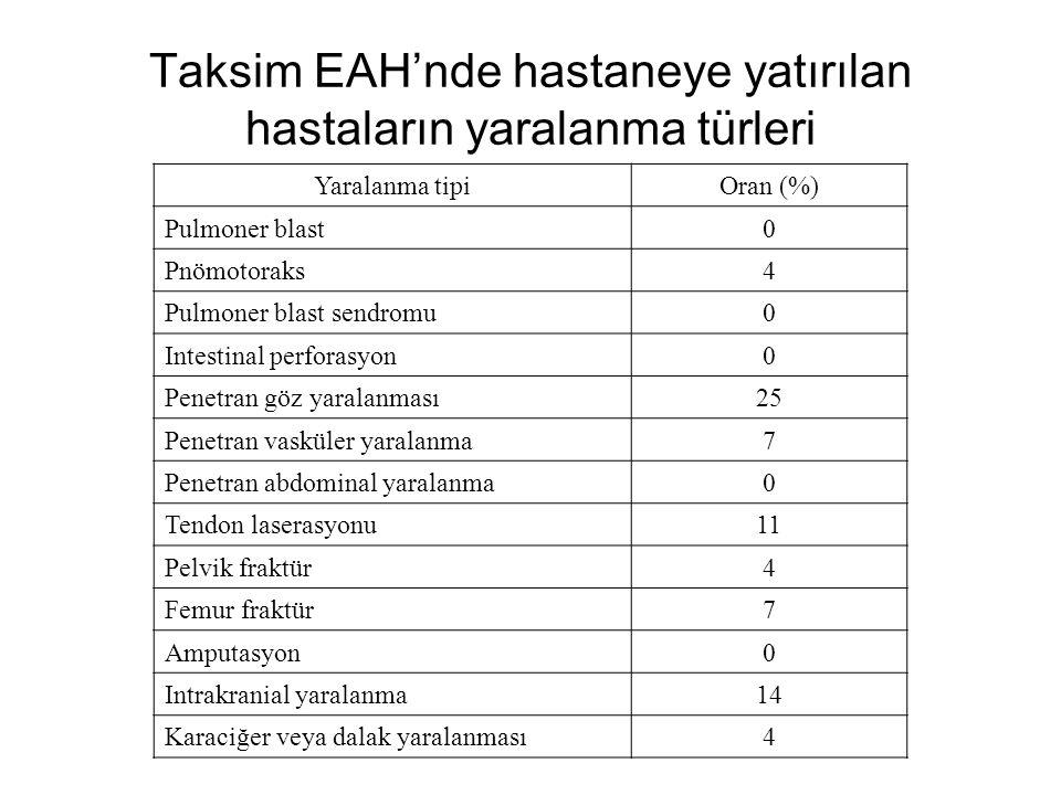 Taksim EAH'nde hastaneye yatırılan hastaların yaralanma türleri Yaralanma tipiOran (%) Pulmoner blast0 Pnömotoraks4 Pulmoner blast sendromu0 Intestinal perforasyon0 Penetran göz yaralanması25 Penetran vasküler yaralanma7 Penetran abdominal yaralanma0 Tendon laserasyonu11 Pelvik fraktür4 Femur fraktür7 Amputasyon0 Intrakranial yaralanma14 Karaciğer veya dalak yaralanması4