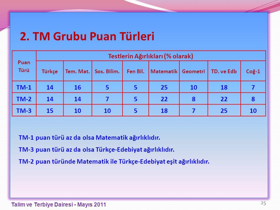 2. TM Grubu Puan Türleri Puan Türü Testlerin Ağırlıkları (% olarak) TürkçeTem. Mat.Sos. Bilim.Fen Bil.MatematikGeometriTD. ve EdbCoğ-1 TM-114165525101