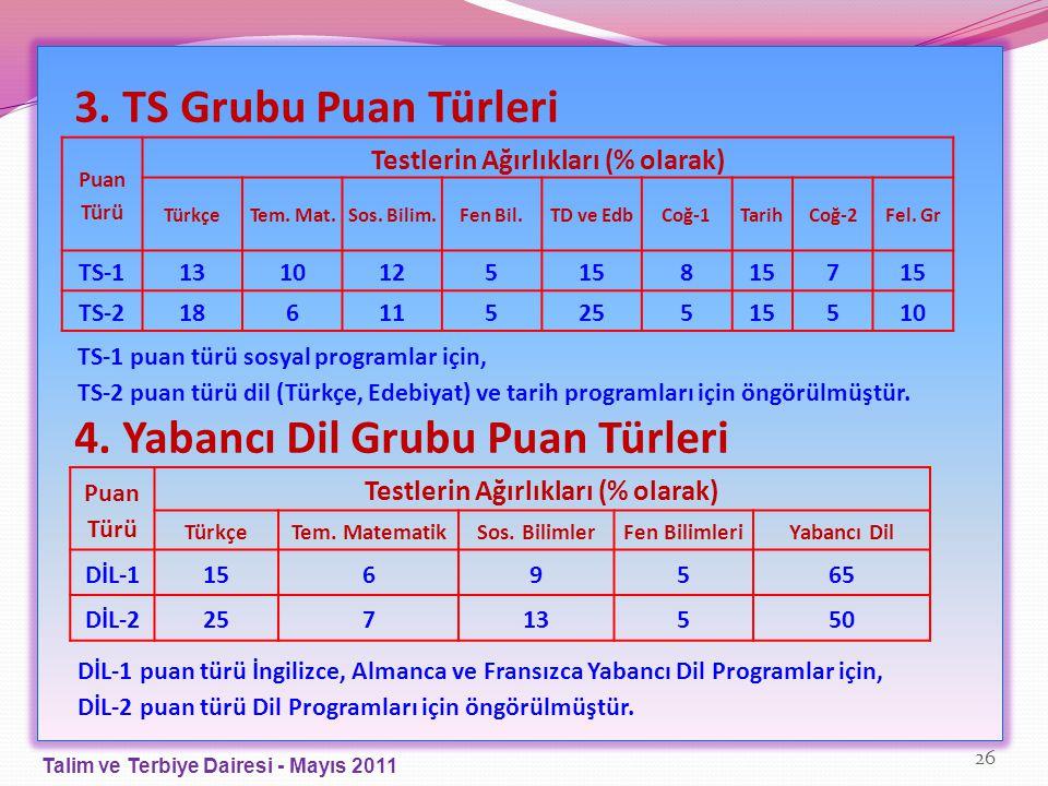 3. TS Grubu Puan Türleri 4. Yabancı Dil Grubu Puan Türleri Puan Türü Testlerin Ağırlıkları (% olarak) TürkçeTem. Mat.Sos. Bilim.Fen Bil.TD ve EdbCoğ-1