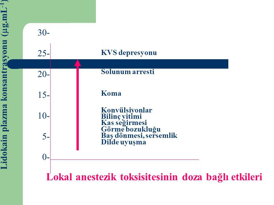 30- 25- 20- 15- 10- 5- 0- Lidokain plazma konsantrasyonu (  g.mL -1 ) KVS depresyonu Solunum arresti Koma Konvülsiyonlar Bilinç yitimi Kas seğirmesi