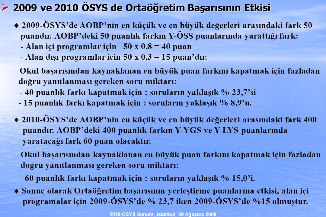 2010-ÖSYS Sunum, İstanbul 29 Ağustos 2009  2009 ve 2010 ÖSYS de Ortaöğretim Başarısının Etkisi  2009-ÖSYS'de AOBP'nin en küçük ve en büyük değerleri arasındaki fark 50 puandır.