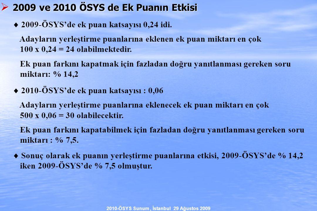 2010-ÖSYS Sunum, İstanbul 29 Ağustos 2009  2009 ve 2010 ÖSYS de Ek Puanın Etkisi  2009-ÖSYS'de ek puan katsayısı 0,24 idi.