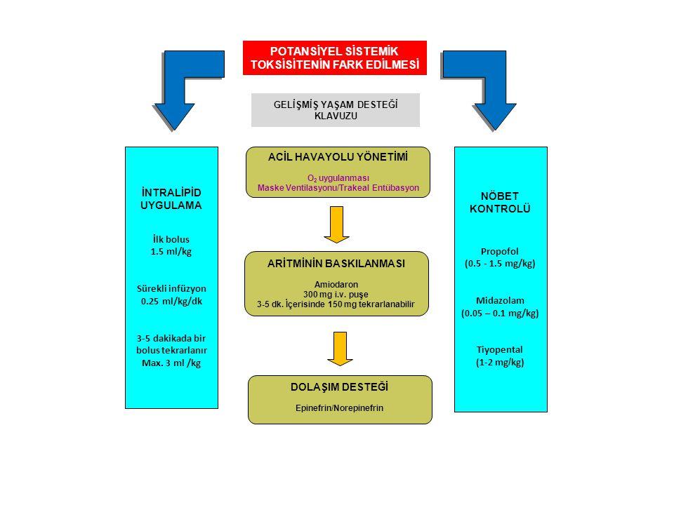 POTANSİYEL SİSTEMİK TOKSİSİTENİN FARK EDİLMESİ GELİŞMİŞ YAŞAM DESTEĞİ KLAVUZU ACİL HAVAYOLU YÖNETİMİ O 2 uygulanması Maske Ventilasyonu/Trakeal Entüba
