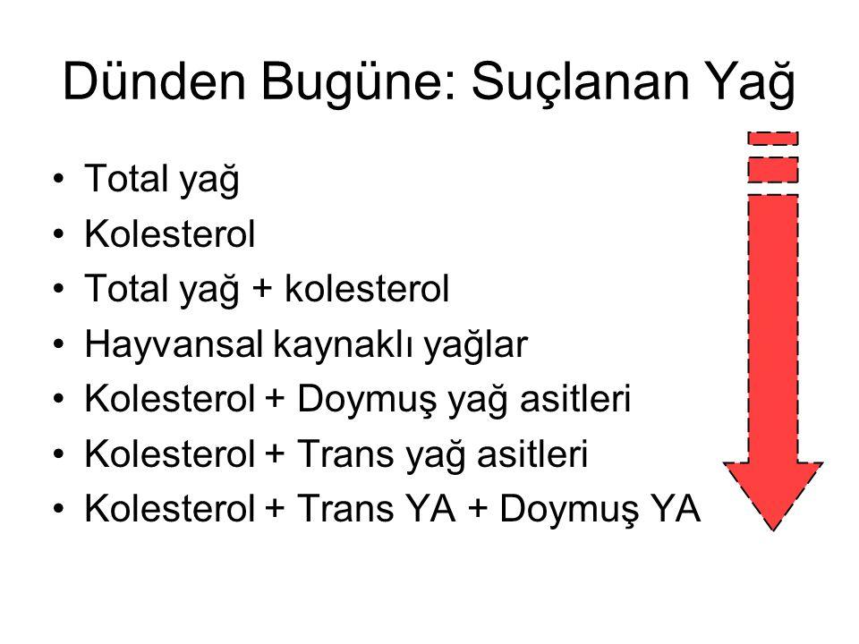 Dünden Bugüne: Suçlanan Yağ Total yağ Kolesterol Total yağ + kolesterol Hayvansal kaynaklı yağlar Kolesterol + Doymuş yağ asitleri Kolesterol + Trans yağ asitleri Kolesterol + Trans YA + Doymuş YA