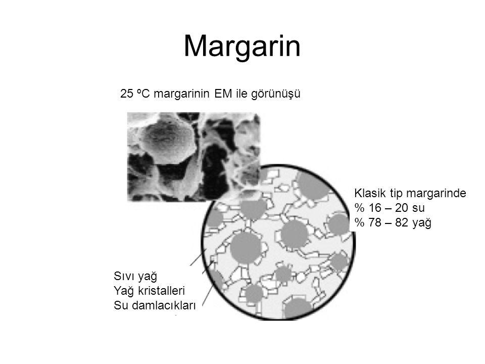 Margarin Klasik tip margarinde % 16 – 20 su % 78 – 82 yağ 25 ºC margarinin EM ile görünüşü Sıvı yağ Yağ kristalleri Su damlacıkları