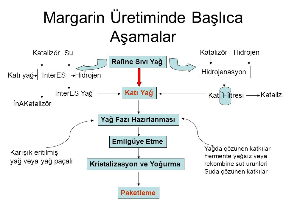 Margarin Üretiminde Başlıca Aşamalar Rafine Sıvı Yağ Katı yağ İnterES Katalizör Su Hidrojen İnterES Yağ İnAKatalizör Hidrojenasyon Katalizör Hidrojen Kat.