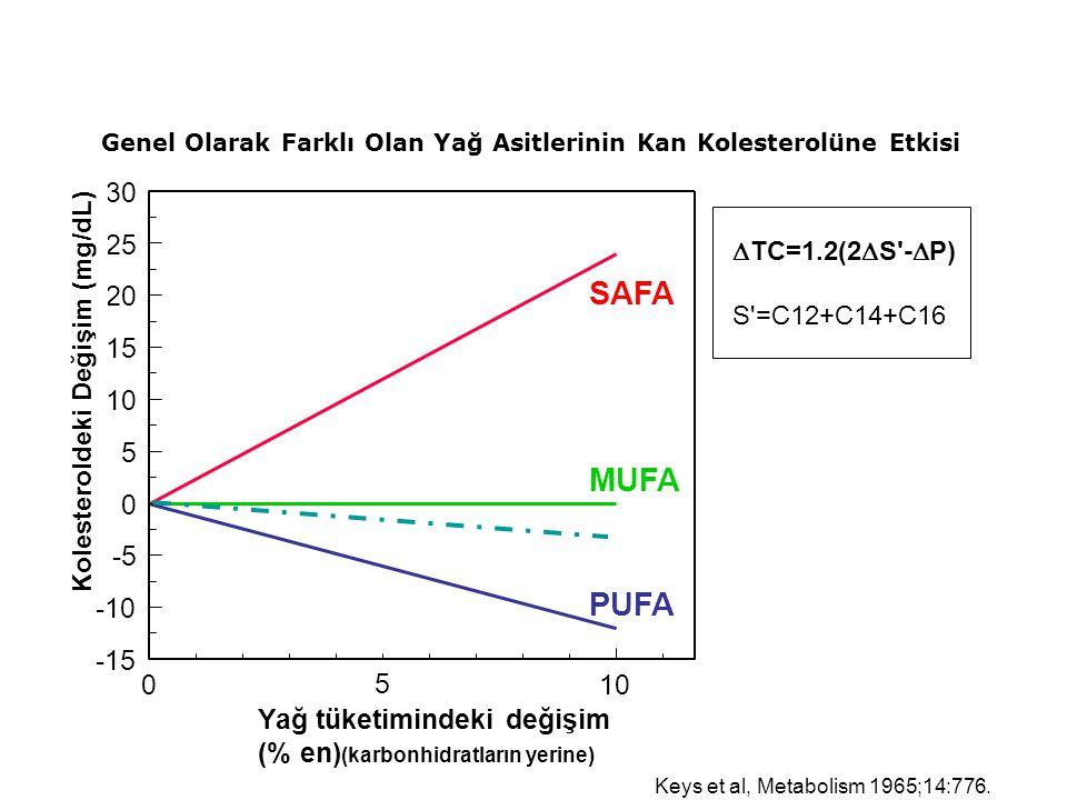 010 -15 -10 -5 0 5 10 15 20 25 30 Yağ tüketimindeki değişim (% en) (karbonhidratların yerine) TC'deki değişim Keys et al, Metabolism 1965;14:776.