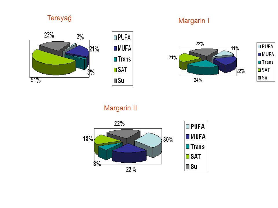 Tereyağ Margarin I Margarin II