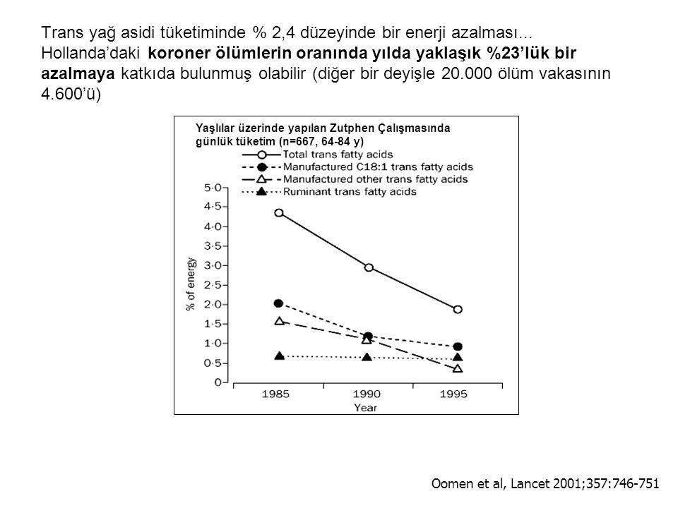Yaşlılar üzerinde yapılan Zutphen Çalışmasında günlük tüketim (n=667, 64-84 y) Trans yağ asidi tüketiminde % 2,4 düzeyinde bir enerji azalması...