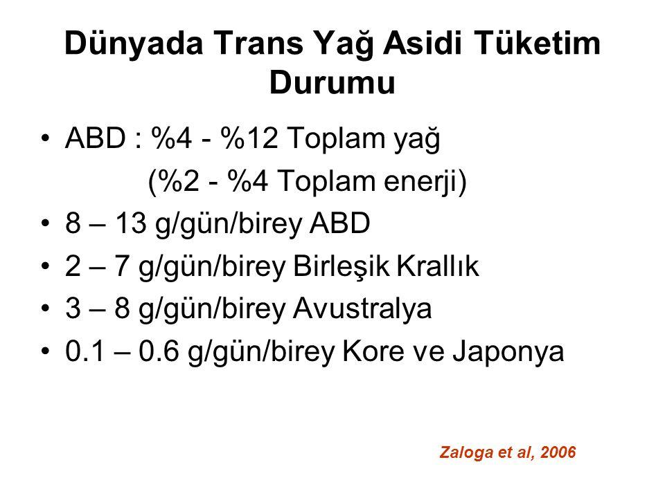 Dünyada Trans Yağ Asidi Tüketim Durumu ABD : %4 - %12 Toplam yağ (%2 - %4 Toplam enerji) 8 – 13 g/gün/birey ABD 2 – 7 g/gün/birey Birleşik Krallık 3 – 8 g/gün/birey Avustralya 0.1 – 0.6 g/gün/birey Kore ve Japonya Zaloga et al, 2006