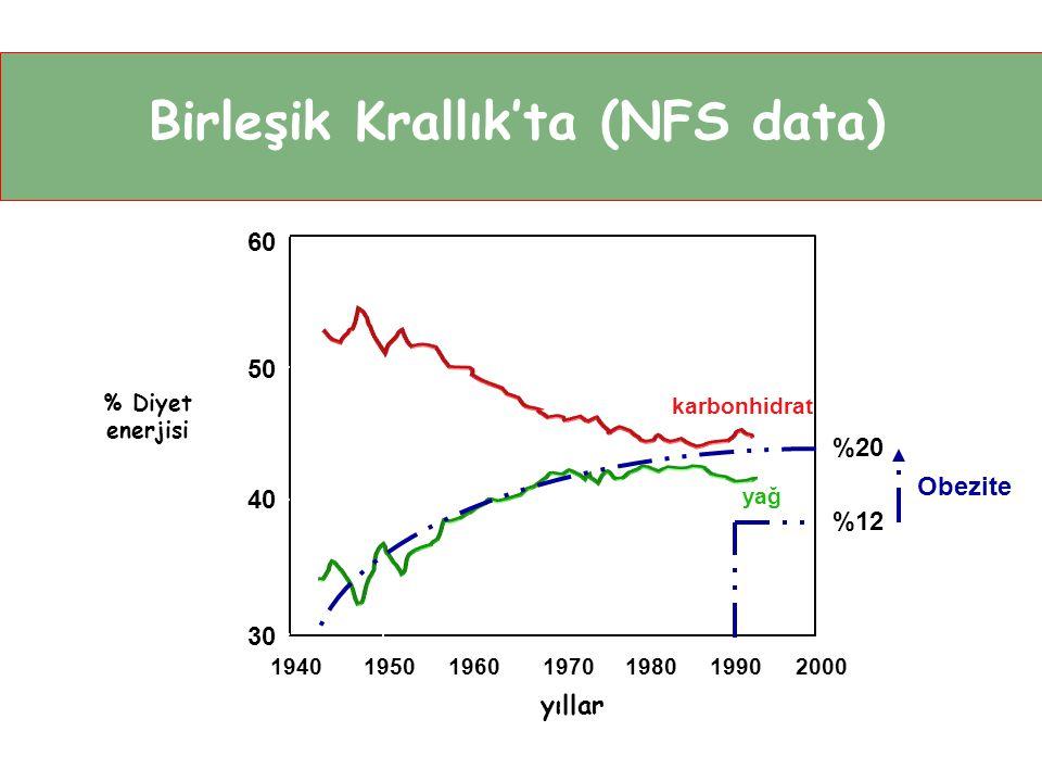 Birleşik Krallık'ta (NFS data) 60 karbonhidrat yıllar % Diyet enerjisi 1940 50 40 30 195019601970198019902000 yağ %20 %12 Obezite