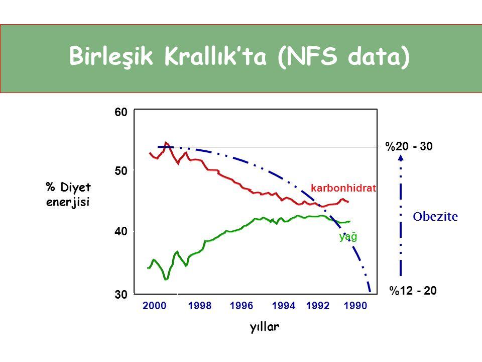 Birleşik Krallık'ta (NFS data) 60 karbonhidrat yıllar % Diyet enerjisi 50 40 30 200019981996199419921990 yağ %20 - 30 %12 - 20 Obezite