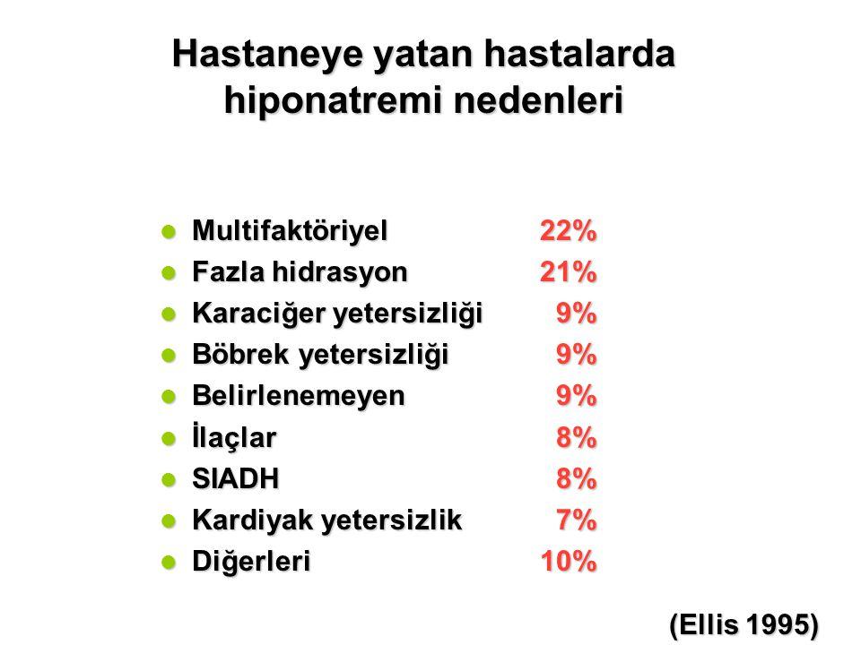 Hastaneye yatan hastalarda hiponatremi nedenleri SIADHSIADH Fazla hidrasyonFazla hidrasyon DiüretiklerDiüretikler Kardiyak yetersizlikKardiyak yetersizlik İshal ve Kusmaİshal ve Kusma MultifaktöriyelMultifaktöriyel Böbrek yetersizliğiBöbrek yetersizliği Karaciğer yetersizliğiKaraciğer yetersizliği BilinmeyenBilinmeyen % 26 % 15 % 11 % 10 % 6 % 4 % 3 % 15 112 olgu dökümü (J Burrows & M Labib)