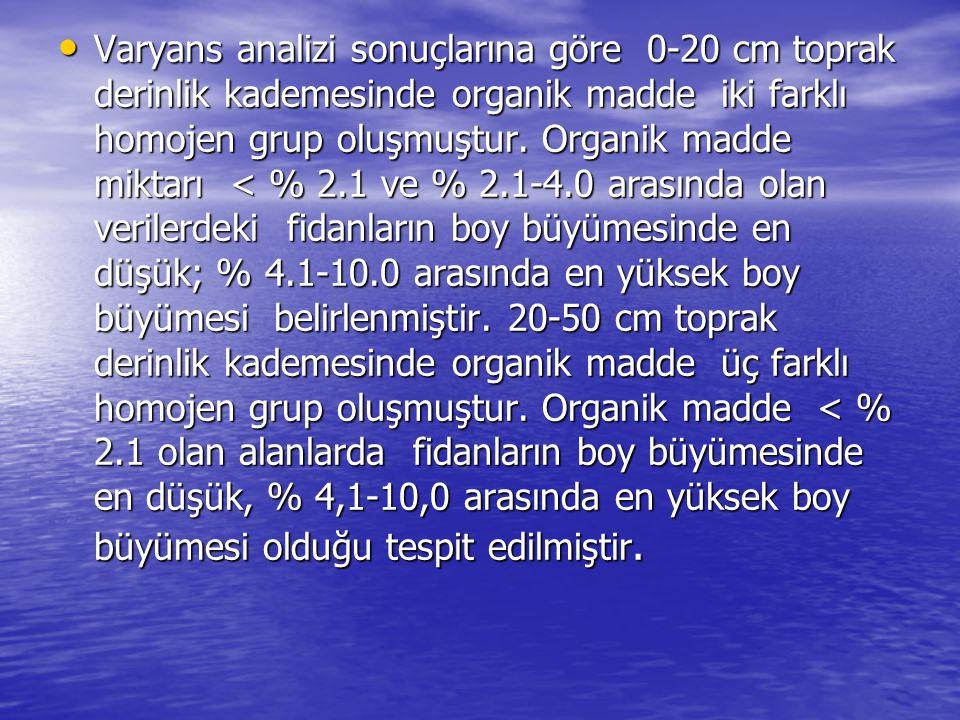 Varyans analizi sonuçlarına göre 0-20 cm toprak derinlik kademesinde organik madde iki farklı homojen grup oluşmuştur. Organik madde miktarı < % 2.1 v