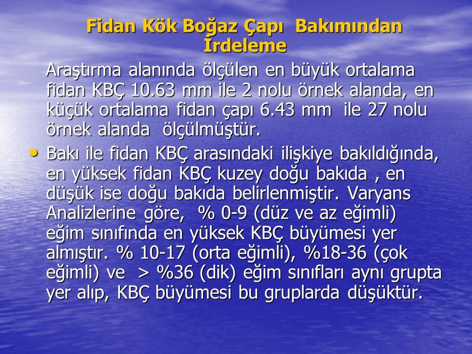 Fidan Kök Boğaz Çapı Bakımından İrdeleme Fidan Kök Boğaz Çapı Bakımından İrdeleme Araştırma alanında ölçülen en büyük ortalama fidan KBÇ 10.63 mm ile