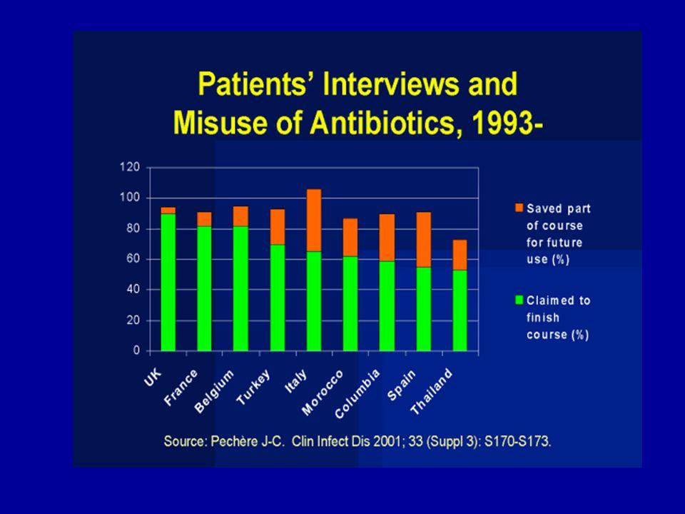 Hekimi Akılcı Olmayan Reçeteleme'ye iten Nedenler Hasta Baskısı Zaman yetersizliği Firma Tanıtım Elemanlarının Baskısı Çok sayıda preparat ve jenerik varlığı CDC, 2000 Clin Pharm & Ther, 2003 Patient Education and Councelling, 2002
