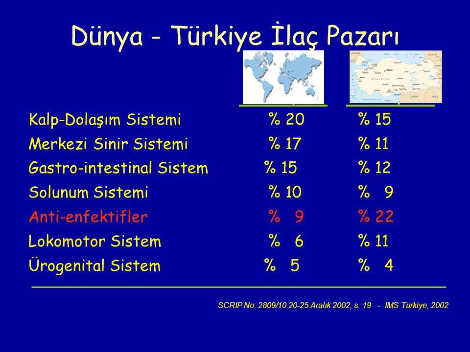 Dünya - Türkiye İlaç Pazarı DünyaTürkiye Kalp-Dolaşım Sistemi % 20% 15 Merkezi Sinir Sistemi % 17% 11 Gastro-intestinal Sistem % 15% 12 Solunum Sistem