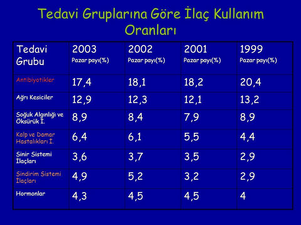 Tedavi Gruplarına Göre İlaç Kullanım Oranları Tedavi Grubu 2003 Pazar payı(%) 2002 Pazar payı(%) 2001 Pazar payı(%) 1999 Pazar payı(%) Antibiyotikler