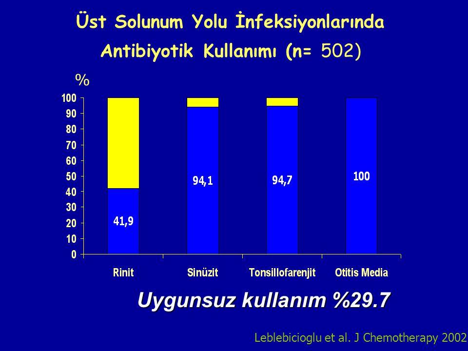 Üst Solunum Yolu İnfeksiyonlarında Antibiyotik Kullanımı (n= 502) Leblebicioglu et al. J Chemotherapy 2002 % Uygunsuz kullanım %29.7