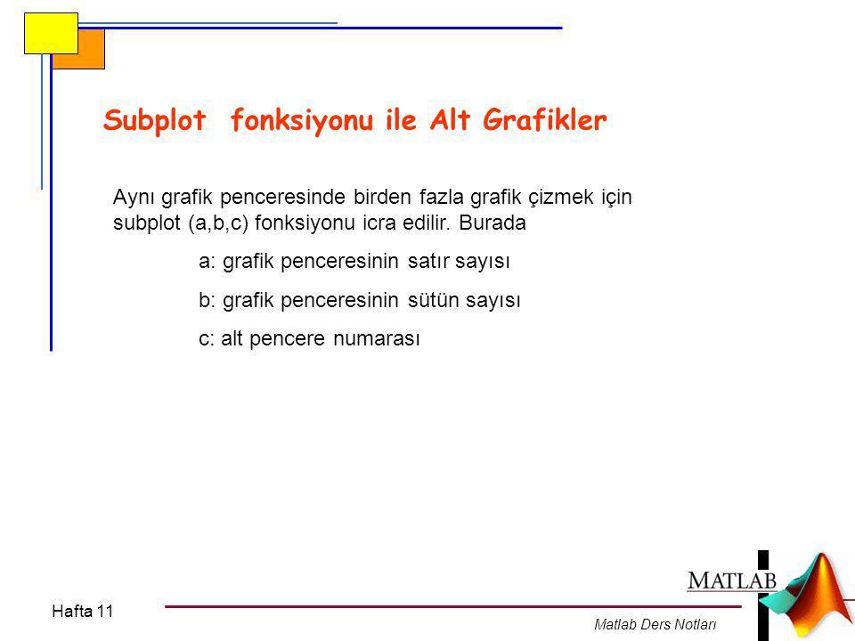 Hafta 11 Matlab Ders Notları Örnek subplot(2,2,2) x=0:pi/30:2*pi; y1=sin(x); plot(x,y1) title( f(x)=sin(x) ) subplot(2,2,2) y2=cos(x); plot(x,y2) title( f(x)=cos(x) ) subplot(2,2,3) y3=tan(x); plot(x,y3) title( f(x)=tan(x) ) subplot(2,2,4) y4=cot(x); plot(x,y4) title( f(x)=cot(x) )