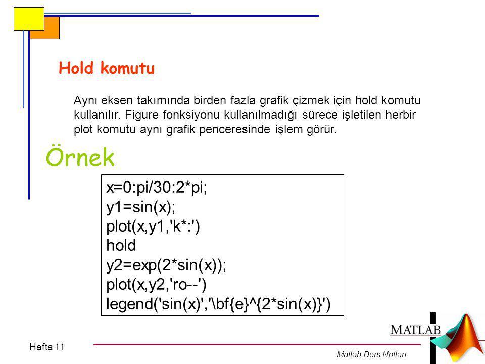Hafta 11 Matlab Ders Notları Hold komutu Aynı eksen takımında birden fazla grafik çizmek için hold komutu kullanılır. Figure fonksiyonu kullanılmadığı