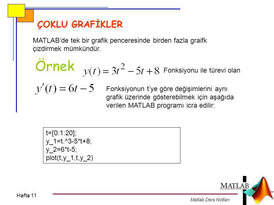 Hafta 11 Matlab Ders Notları uygulama 0 ila 2*pi arasındaki açı değerleri için sin(x) ve cos(x) fonksiyonlarını aynı grafik penceresinde çizen bir MATLAB programı yazınız