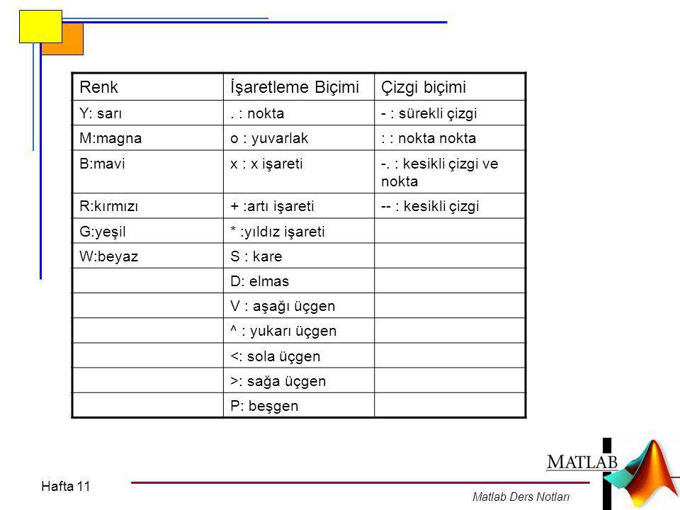 Hafta 11 Matlab Ders Notları Legend fonksiyonu ile hangi eğrinin hangi fonksiyona ait olduğu belirtilir.