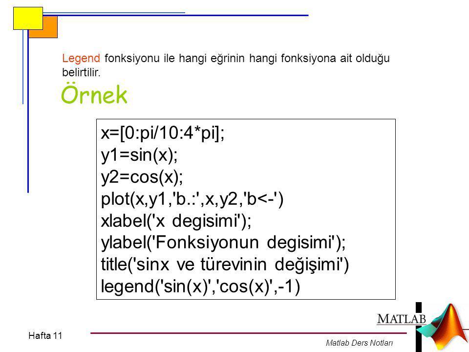 Hafta 11 Matlab Ders Notları Figure fonksiyonu ile Çoklu Grafikler Birden fazla grafik penceresini açmak için figure(n) komutu kullanılır.