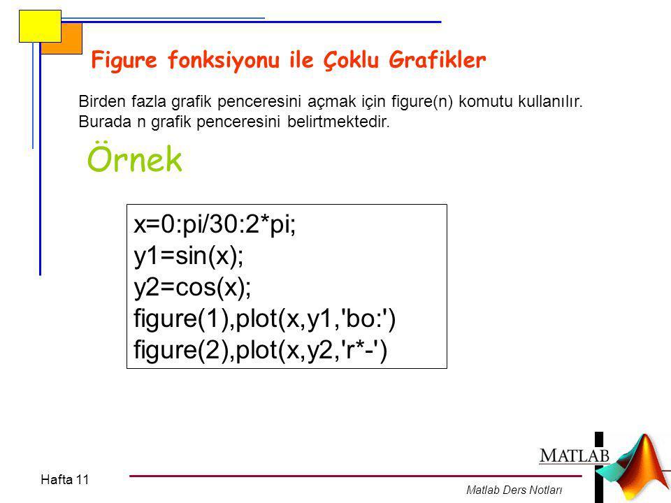 Hafta 11 Matlab Ders Notları Subplot fonksiyonu ile Alt Grafikler Aynı grafik penceresinde birden fazla grafik çizmek için subplot (a,b,c) fonksiyonu icra edilir.