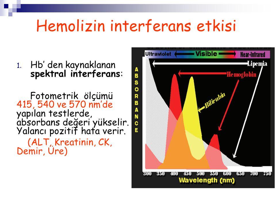 1. Hb' den kaynaklanan spektral interferans: Fotometrik ölçümü 415, 540 ve 570 nm'de yapılan testlerde, absorbans değeri yükselir. Yalancı pozitif hat