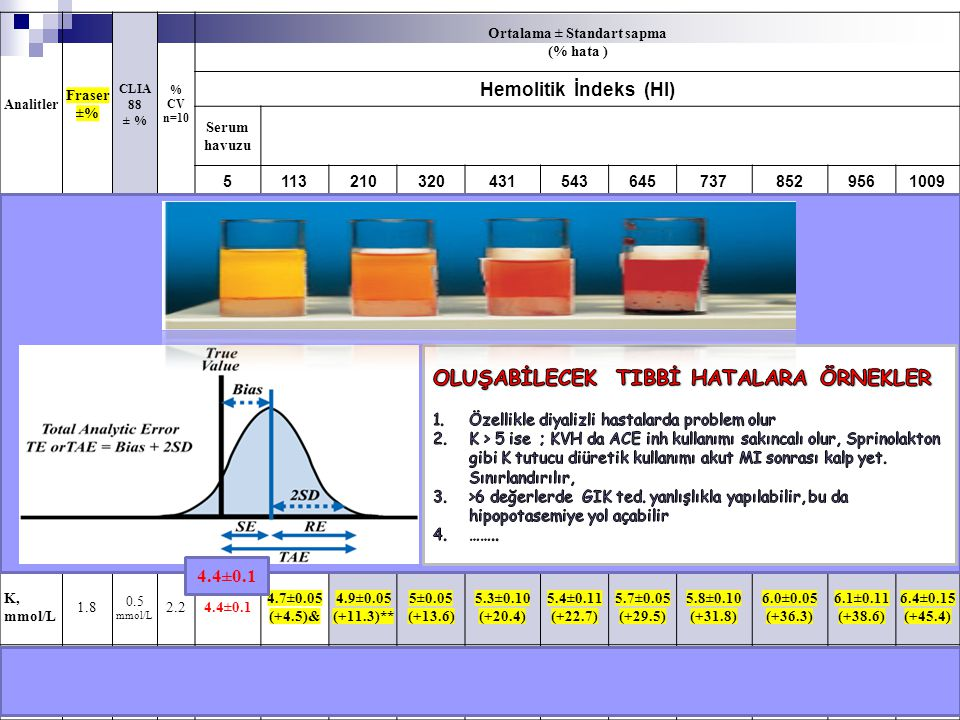 Analitler Fraser ±% CLIA 88 ± % % CV n=10 Ortalama ± Standart sapma (% hata ) Hemolitik İndeks (HI) Serum havuzu 51132103204315436457378529561009 ALP,