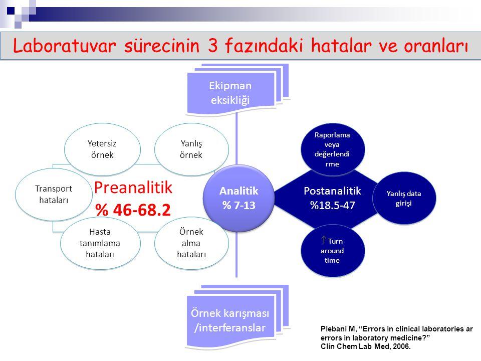 Postanalitik %18.5-47 Postanalitik %18.5-47 Preanalitik % 46-68.2 Preanalitik % 46-68.2 Analitik % 7-13 Analitik % 7-13 Raporlama veya değerlendi rme