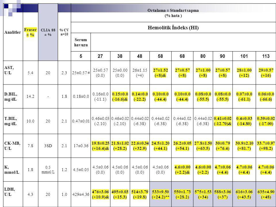 Analitler Fraser ± % CLIA 88 ± % % CV n=10 Ortalama ± Standart sapma (% hata ) Hemolitik İndeks (HI) Serum havuzu 527384858688090101113 AST, U/L 5.420