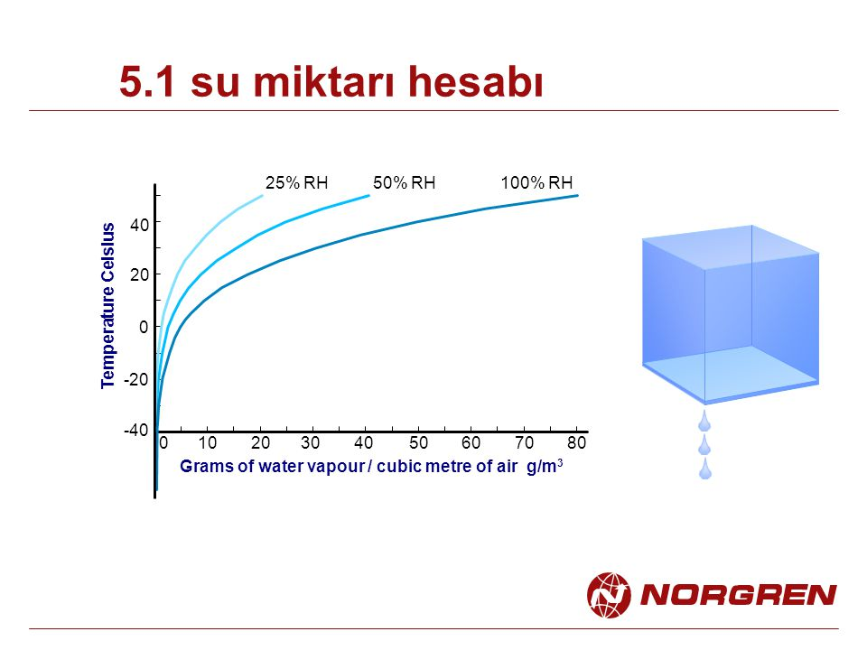 -40 -20 01020304050 0 20 40 Grams of water vapour / cubic metre of air g/m 3 607080 Temperature Celsius 25% RH50% RH100% RH 5.1 su miktarı hesabı