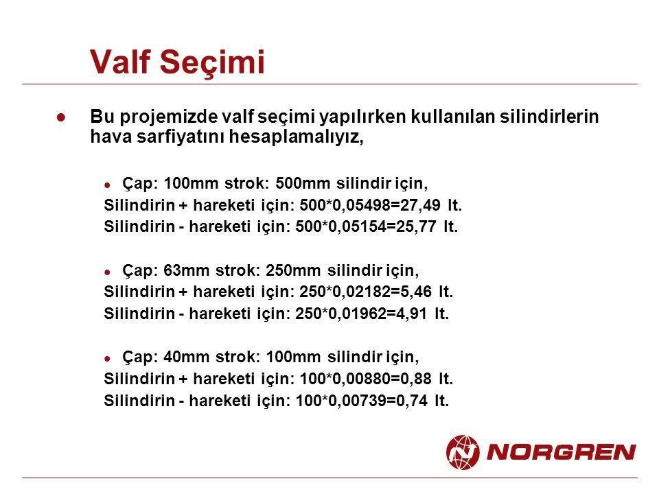 Valf Seçimi Bu projemizde valf seçimi yapılırken kullanılan silindirlerin hava sarfiyatını hesaplamalıyız, Çap: 100mm strok: 500mm silindir için, Silindirin + hareketi için: 500*0,05498=27,49 lt.