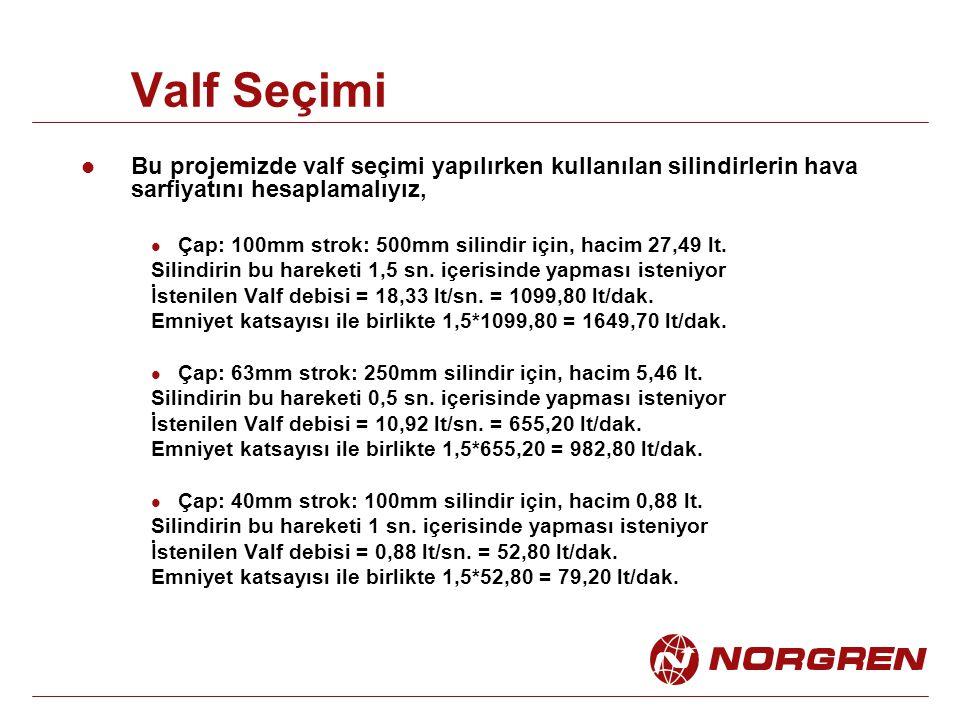 Valf Seçimi Bu projemizde valf seçimi yapılırken kullanılan silindirlerin hava sarfiyatını hesaplamalıyız, Çap: 100mm strok: 500mm silindir için, hacim 27,49 lt.