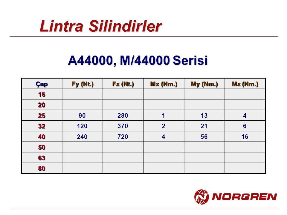 Çap Fy (Nt.) Fz (Nt.) Mx (Nm.) My (Nm.) Mz (Nm.) 16 20 25902801134 321203702216 4024072045616 50 63 80 Lintra Silindirler A44000, M/44000 Serisi