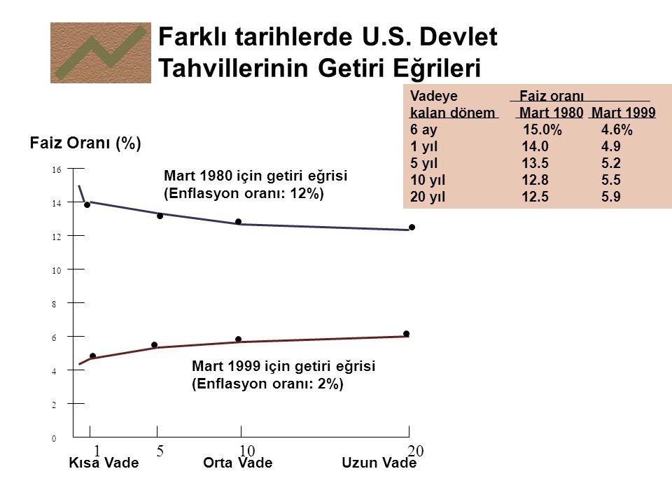 Farklı tarihlerde U.S. Devlet Tahvillerinin Getiri Eğrileri 16 14 12 10 8 6 4 2 0 Faiz Oranı (%) 151020 Kısa Vade Orta Vade Uzun Vade Vadeye Faiz oran