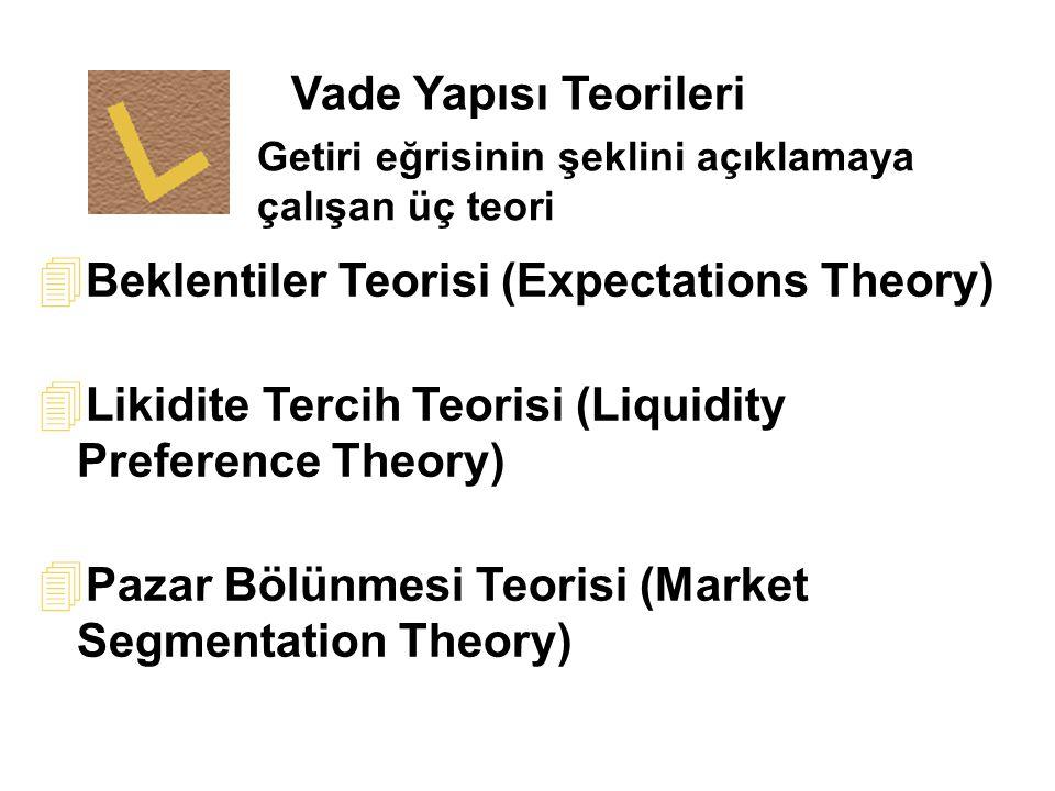 Getiri eğrisinin şeklini açıklamaya çalışan üç teori Vade Yapısı Teorileri 4 Beklentiler Teorisi (Expectations Theory) 4 Likidite Tercih Teorisi (Liqu