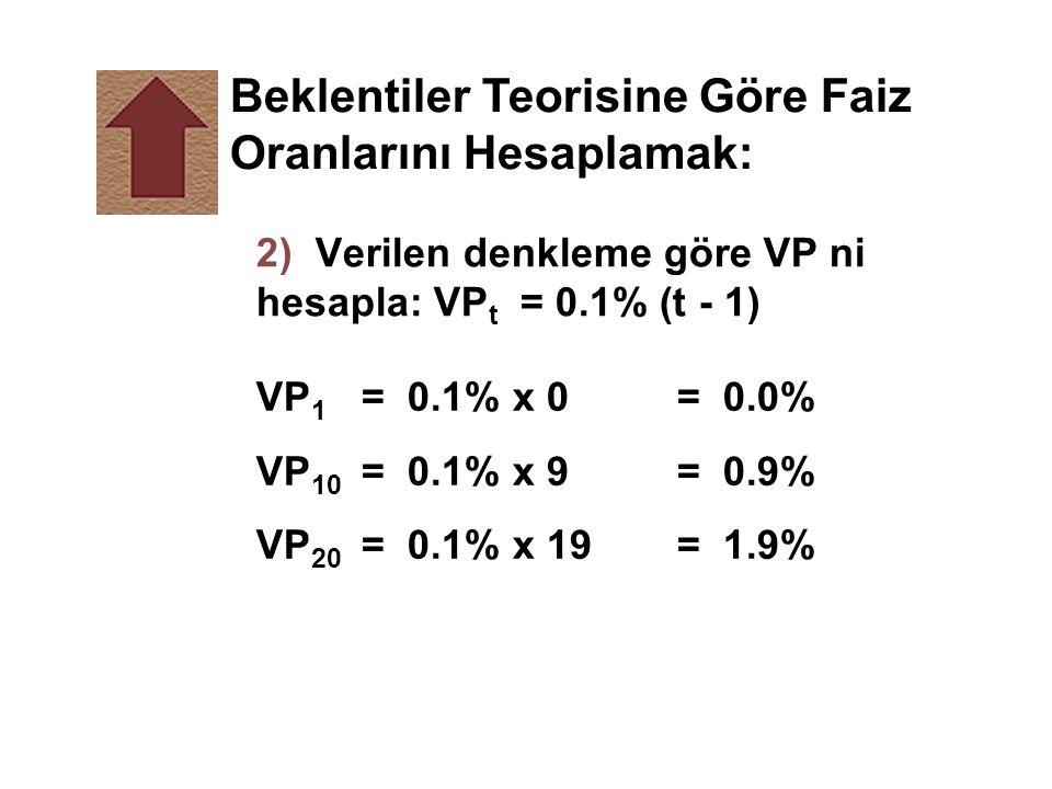 Beklentiler Teorisine Göre Faiz Oranlarını Hesaplamak: 2) Verilen denkleme göre VP ni hesapla: VP t = 0.1% (t - 1) VP 1 = 0.1% x 0= 0.0% VP 10 = 0.1%