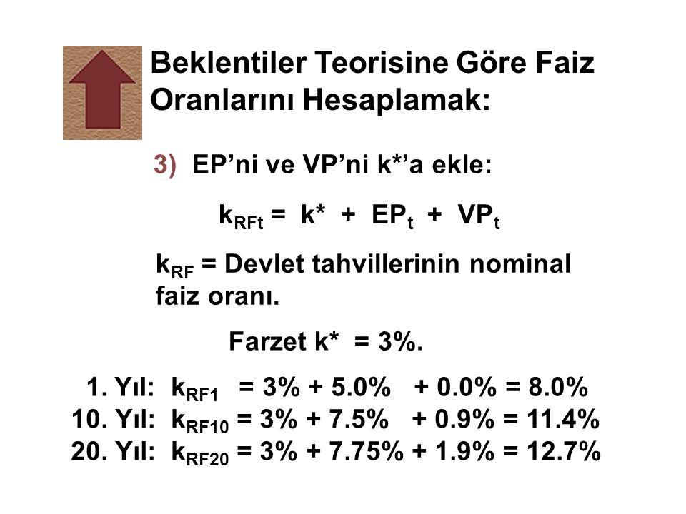 3) EP'ni ve VP'ni k*'a ekle: k RFt = k* + EP t + VP t k RF = Devlet tahvillerinin nominal faiz oranı. Farzet k* = 3%. 1. Yıl: k RF1 = 3% + 5.0% + 0.0%