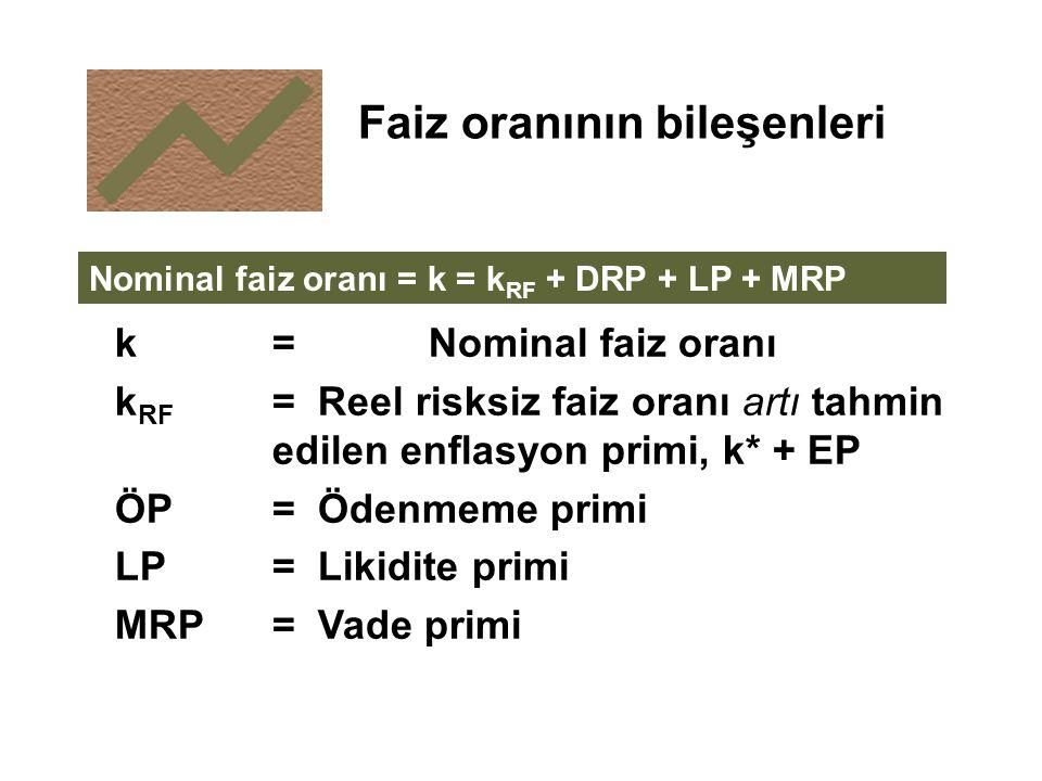k= Nominal faiz oranı k RF = Reel risksiz faiz oranı artı tahmin edilen enflasyon primi, k* + EP ÖP= Ödenmeme primi LP= Likidite primi MRP= Vade primi