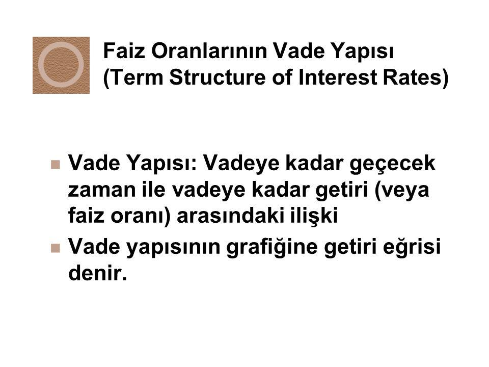 Faiz Oranlarının Vade Yapısı (Term Structure of Interest Rates) n Vade Yapısı: Vadeye kadar geçecek zaman ile vadeye kadar getiri (veya faiz oranı) ar