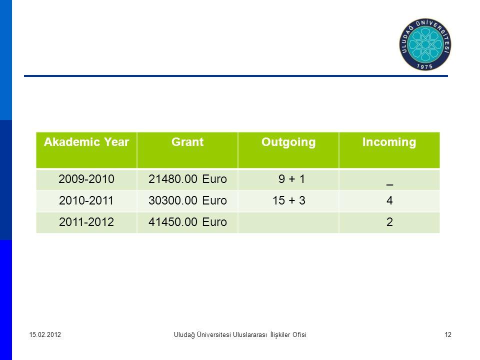 15.02.2012Uludağ Üniversitesi Uluslararası İlişkiler Ofisi12 Akademic YearGrantOutgoingIncoming 2009-201021480.00 Euro 9 + 1_ 2010-201130300.00 Euro15 + 34 2011-201241450.00 Euro2