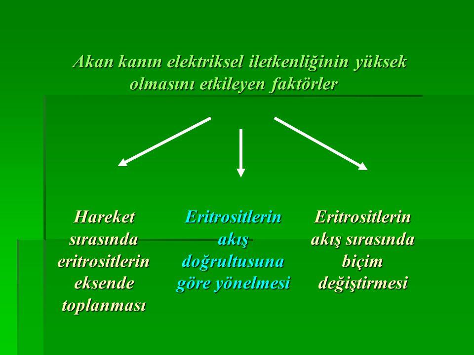 Akan kanın elektriksel iletkenliğinin yüksek olmasını etkileyen faktörler Akan kanın elektriksel iletkenliğinin yüksek olmasını etkileyen faktörler Hareket sırasında eritrositlerin eksende toplanması Eritrositlerin akış doğrultusuna göre yönelmesi Eritrositlerin akış sırasında biçim değiştirmesi