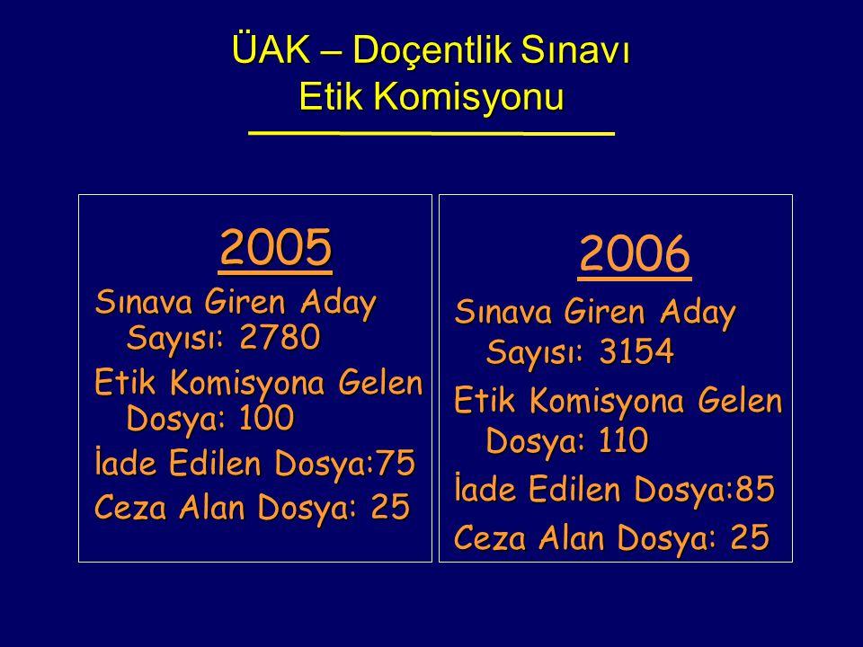 ÜAK – Doçentlik Sınavı Etik Komisyonu 2005 Sınava Giren Aday Sayısı: 2780 Etik Komisyona Gelen Dosya: 100 İ ade Edilen Dosya:75 Ceza Alan Dosya: 25 20