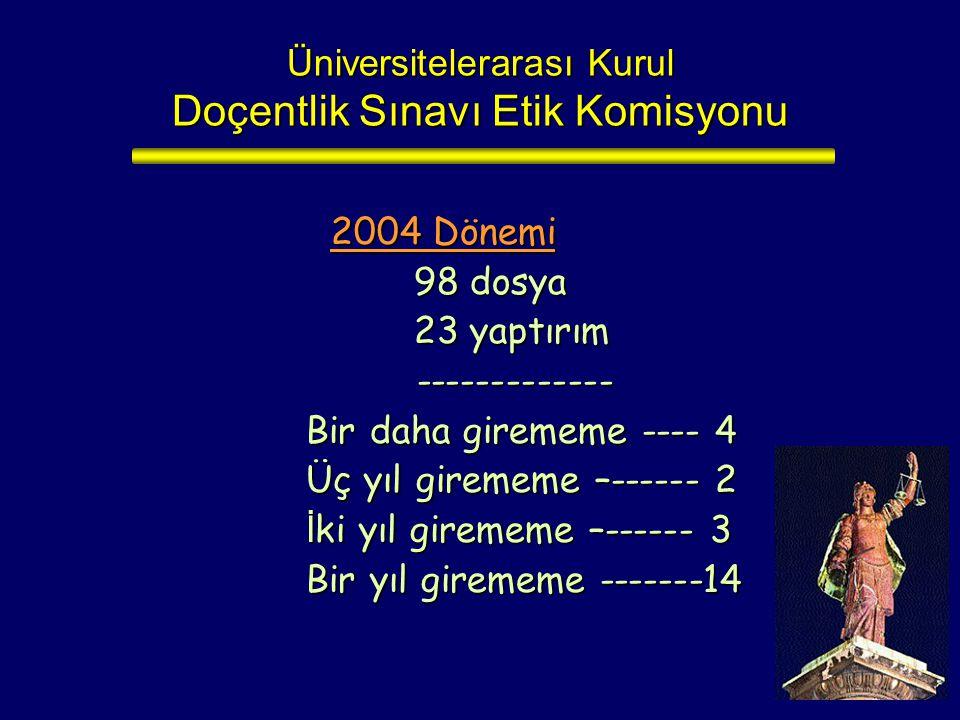 Üniversitelerarası Kurul Doçentlik Sınavı Etik Komisyonu 2004 Dönemi 98 dosya 98 dosya 23 yaptırım 23 yaptırım ------------- ------------- Bir daha gi